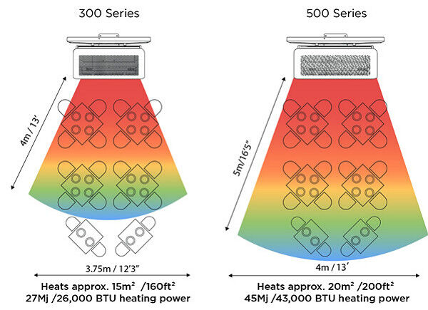 Heating Range Diagram for Free-Standing Patio Heaters